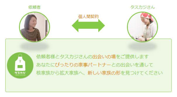 タスカジは依頼者とハウスキーパーを繋ぐプラットフォーム