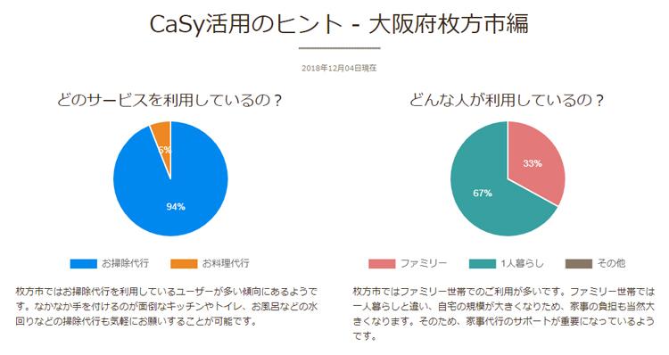 枚方市の家事代行サービスの利用状況 円グラフ